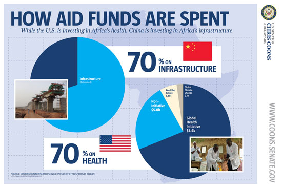 u s foreign aid to africa In fiscal year 2012 the us gave $42 billion in aid to 186 countries around  afghanistan is the big winner in us foreign aid  while sub saharan africa,.